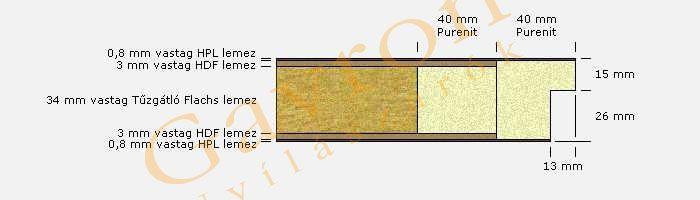 nedvesteri-ajtolap-szerkezete