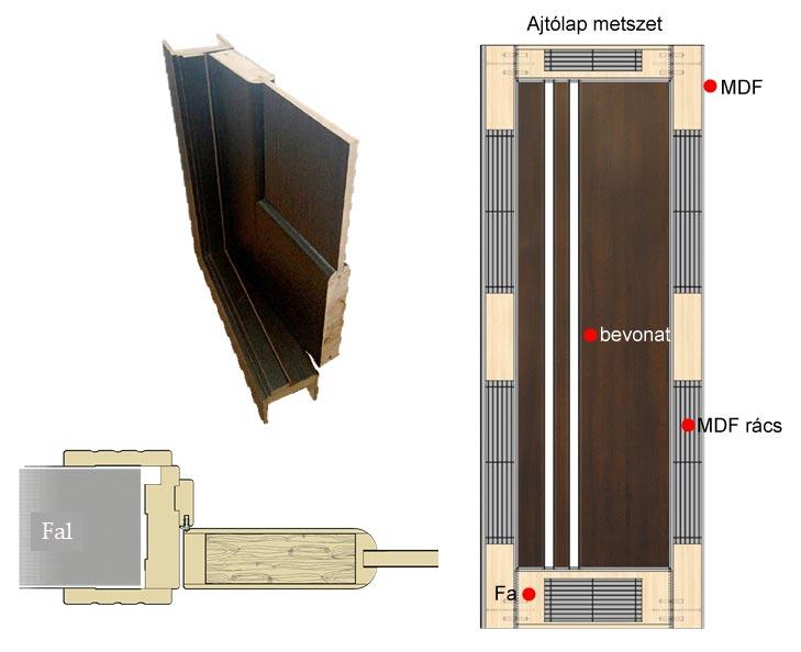 nostra pvc folias belteri ajtok szerkezet